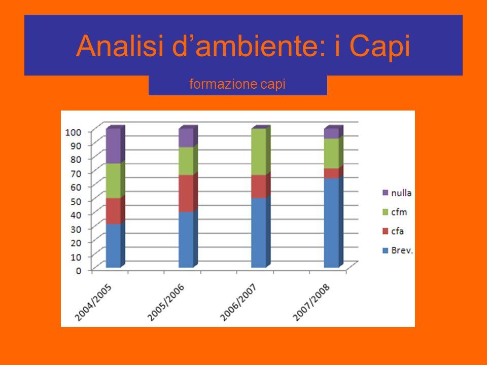 Analisi dambiente: i Capi formazione capi