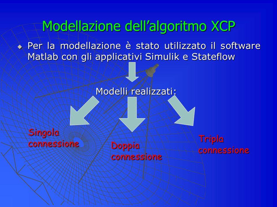 Modellazione dellalgoritmo XCP Per la modellazione è stato utilizzato il software Matlab con gli applicativi Simulik e Stateflow Per la modellazione è stato utilizzato il software Matlab con gli applicativi Simulik e Stateflow Modelli realizzati: Singola connessione Doppia connessione Tripla connessione