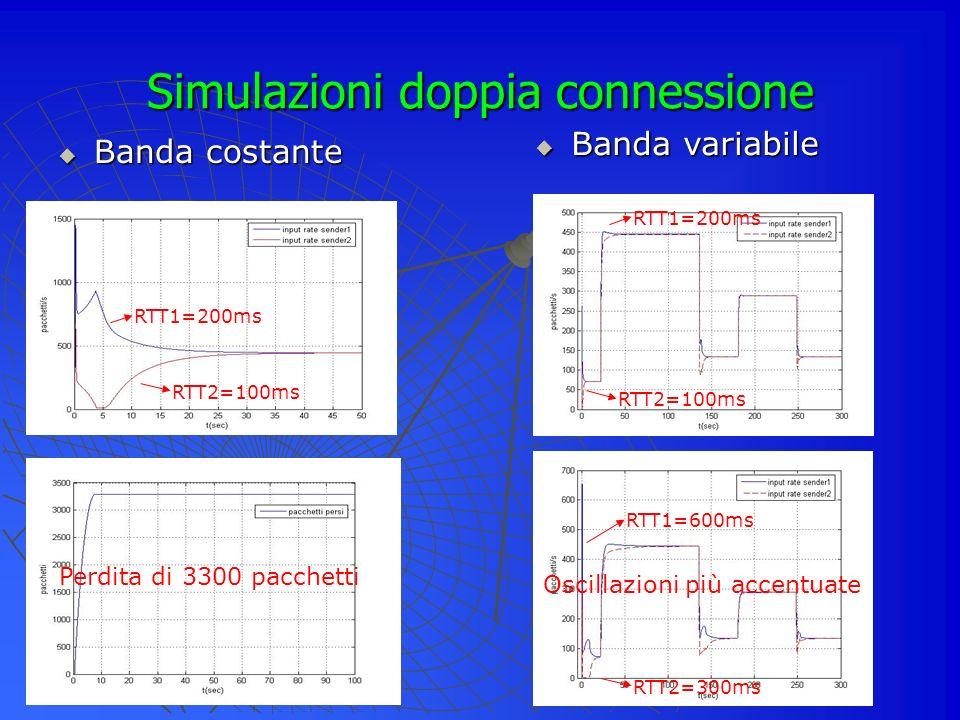 Simulazioni doppia connessione Banda costante Banda variabile RTT1=200ms RTT2=100ms RTT1=400ms RTT2=200ms Perdita di 3300 pacchetti RTT1=200ms RTT2=100ms RTT1=600ms RTT2=300ms Oscillazioni più accentuate