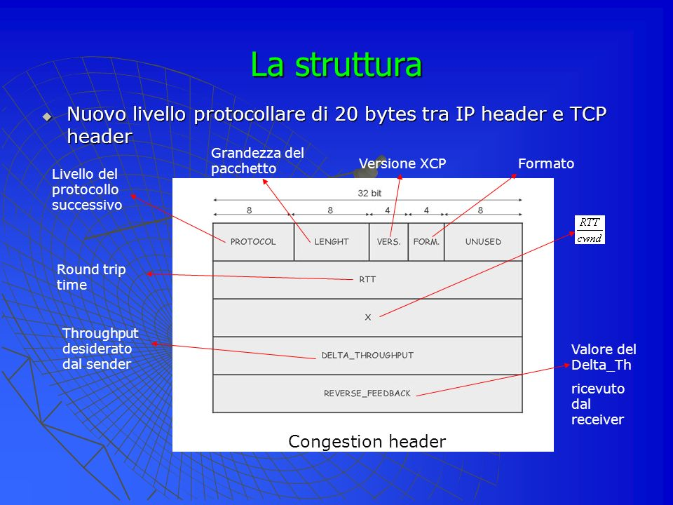 La struttura Nuovo livello protocollare di 20 bytes tra IP header e TCP header Nuovo livello protocollare di 20 bytes tra IP header e TCP header Livello del protocollo successivo Grandezza del pacchetto Versione XCPFormato Round trip time Throughput desiderato dal sender Valore del Delta_Th ricevuto dal receiver Congestion header