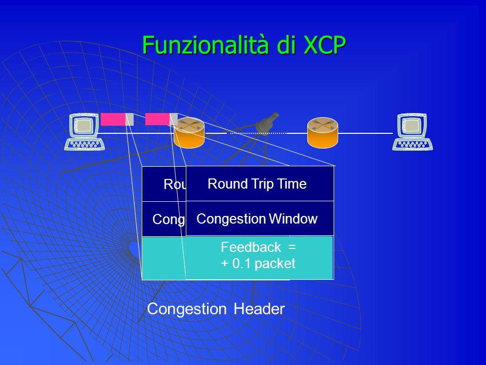 Funzionalità di XCP Feedback Round Trip Time Congestion Window Congestion Header Feedback Round Trip Time Congestion Window Feedback = + 0.1 packet