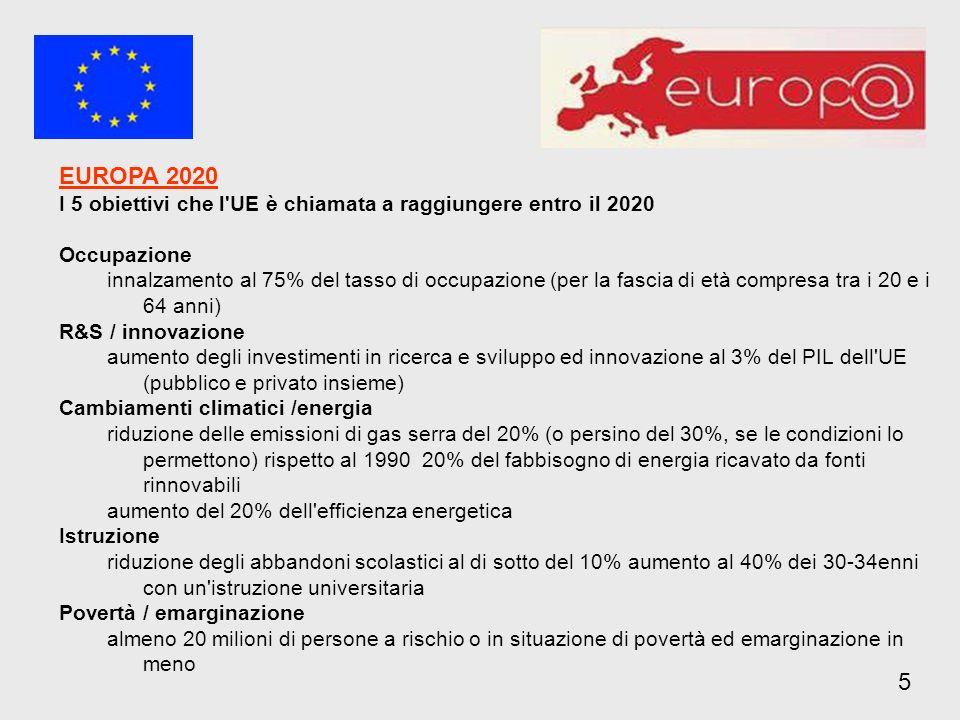 EUROPA 2020 I 5 obiettivi che l UE è chiamata a raggiungere entro il 2020 Occupazione innalzamento al 75% del tasso di occupazione (per la fascia di età compresa tra i 20 e i 64 anni) R&S / innovazione aumento degli investimenti in ricerca e sviluppo ed innovazione al 3% del PIL dell UE (pubblico e privato insieme) Cambiamenti climatici /energia riduzione delle emissioni di gas serra del 20% (o persino del 30%, se le condizioni lo permettono) rispetto al 1990 20% del fabbisogno di energia ricavato da fonti rinnovabili aumento del 20% dell efficienza energetica Istruzione riduzione degli abbandoni scolastici al di sotto del 10% aumento al 40% dei 30-34enni con un istruzione universitaria Povertà / emarginazione almeno 20 milioni di persone a rischio o in situazione di povertà ed emarginazione in meno 5