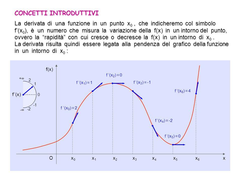 2/7 CONCETTI INTRODUTTIVI La derivata di una funzione in un punto x 0, che indicheremo col simbolo f(x 0 ), è un numero che misura la variazione della f(x) in un intorno del punto, ovvero la rapidità con cui cresce o decresce la f(x) in un intorno di x 0.