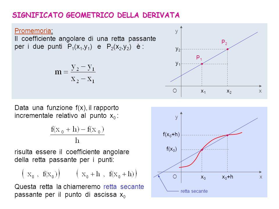 6/7 SIGNIFICATO GEOMETRICO DELLA DERIVATA O x 1 x 2 x y Promemoria: Il coefficiente angolare di una retta passante per i due punti P 1 (x 1,y 1 ) e P 2 (x 2,y 2 ) è : y1y1 y2y2..