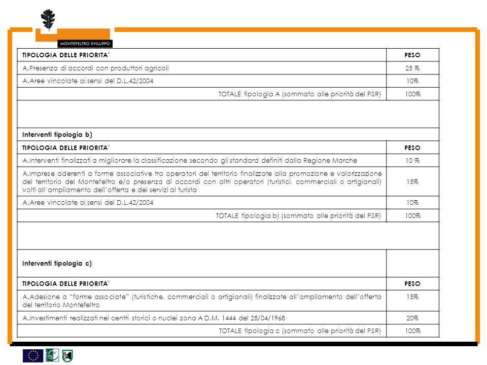 TIPOLOGIA DELLE PRIORITAPESO A.Presenza di accordi con produttori agricoli25 % A.Aree vincolate ai sensi del D.L.42/200410% TOTALE tipologia A (sommato alle priorità del PSR)100% Interventi tipologia b) TIPOLOGIA DELLE PRIORITAPESO A.Interventi finalizzati a migliorare la classificazione secondo gli standard definiti dalla Regione Marche10 % A.Imprese aderenti a forme associative tra operatori del territorio finalizzate alla promozione e valorizzazione del territorio del Montefeltro e/o presenza di accordi con altri operatori (turistici, commerciali o artigianali) volti allampliamento dellofferta e dei servizi al turista 15% A.Aree vincolate ai sensi del D.L.42/200410% TOTALE tipologia b) (sommato alle priorità del PSR)100% Interventi tipologia c) TIPOLOGIA DELLE PRIORITAPESO A.Adesione a forme associate (turistiche, commerciali o artigianali) finalizzate allampliamento dellofferta del territorio Montefeltro 15% A.Investimenti realizzati nei centri storici o nuclei zona A D.M.