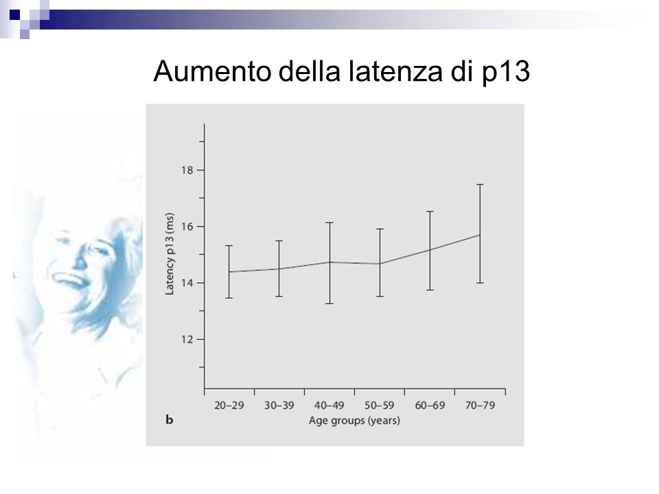 Aumento della latenza di p13