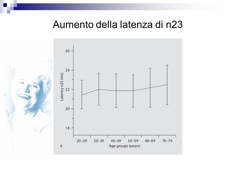 Aumento della latenza di n23