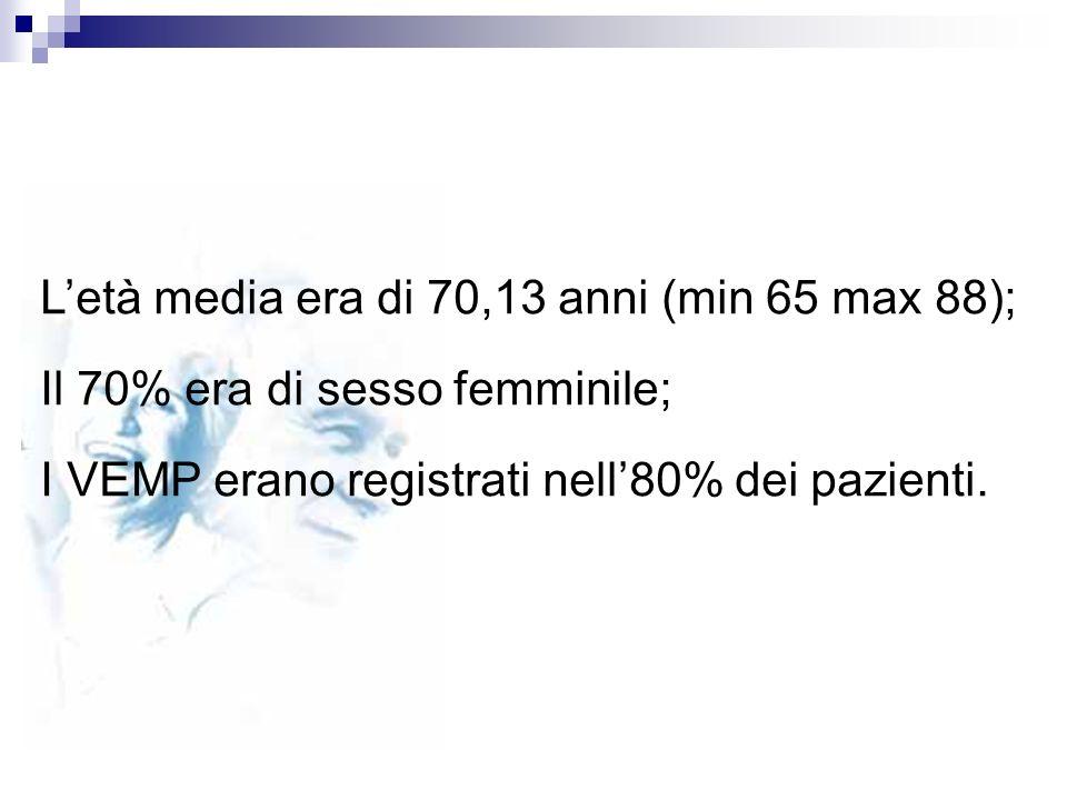Letà media era di 70,13 anni (min 65 max 88); Il 70% era di sesso femminile; I VEMP erano registrati nell80% dei pazienti.