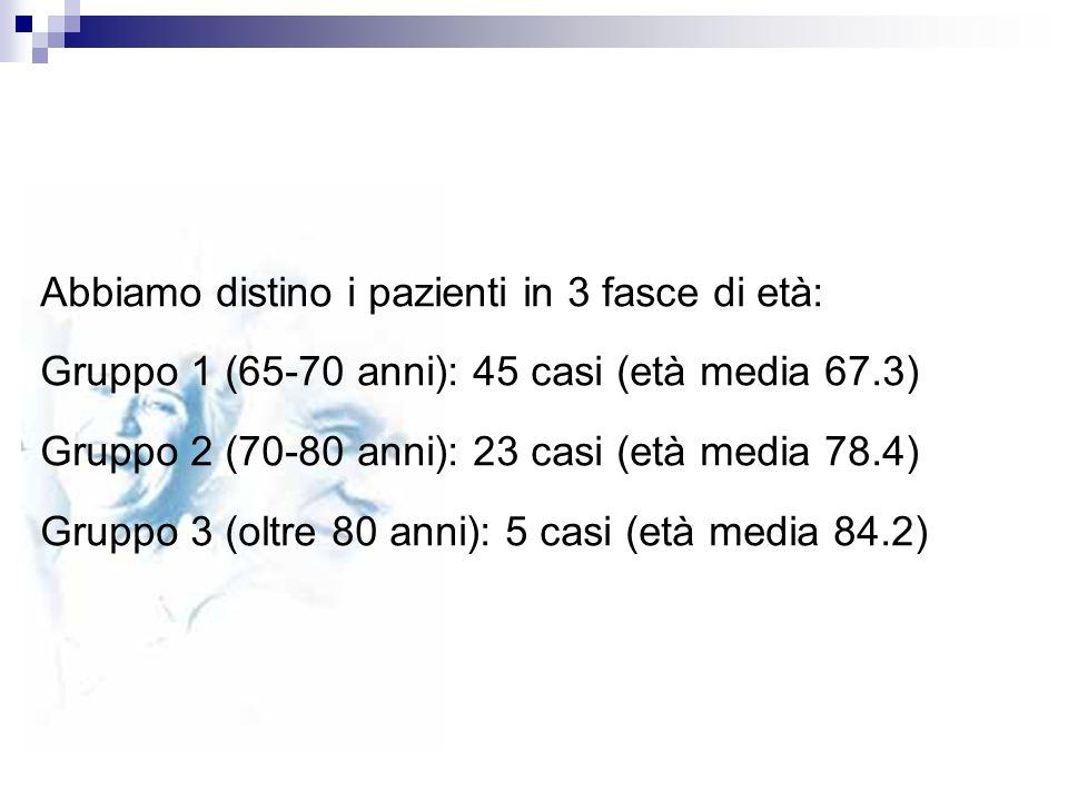 Abbiamo distino i pazienti in 3 fasce di età: Gruppo 1 (65-70 anni): 45 casi (età media 67.3) Gruppo 2 (70-80 anni): 23 casi (età media 78.4) Gruppo 3