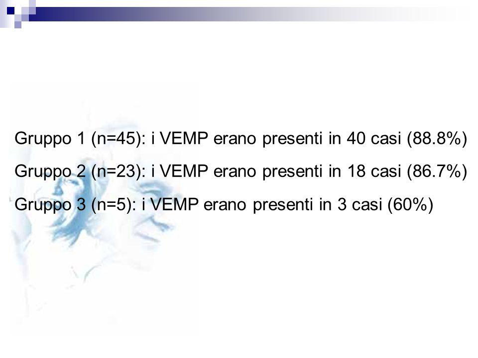 Gruppo 1 (n=45): i VEMP erano presenti in 40 casi (88.8%) Gruppo 2 (n=23): i VEMP erano presenti in 18 casi (86.7%) Gruppo 3 (n=5): i VEMP erano prese