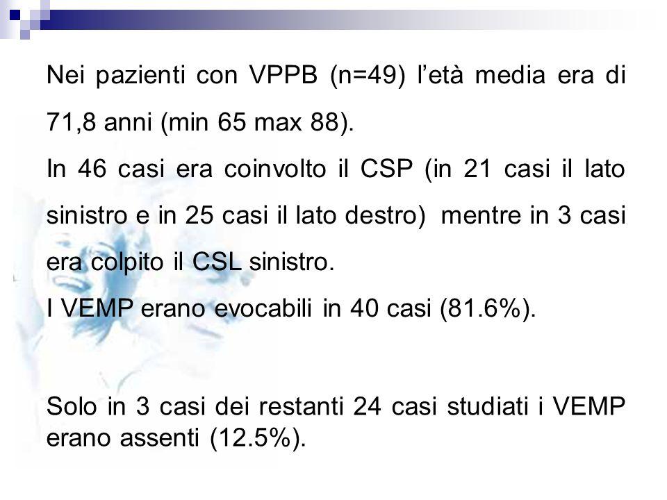 Nei pazienti con VPPB (n=49) letà media era di 71,8 anni (min 65 max 88). In 46 casi era coinvolto il CSP (in 21 casi il lato sinistro e in 25 casi il