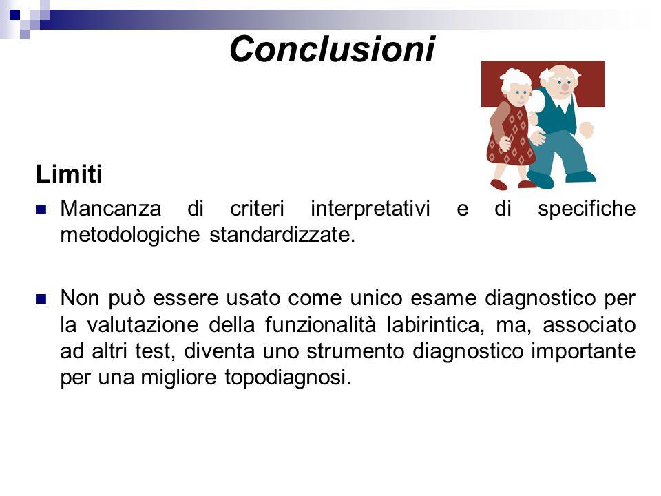 Conclusioni Limiti Mancanza di criteri interpretativi e di specifiche metodologiche standardizzate. Non può essere usato come unico esame diagnostico
