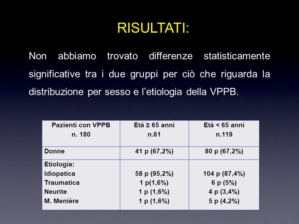 RISULTATI: Non abbiamo trovato differenze statisticamente significative tra i due gruppi per ciò che riguarda la distribuzione per sesso e letiologia della VPPB.