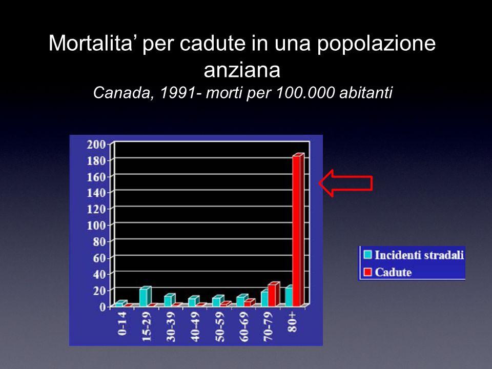 Mortalita per cadute in una popolazione anziana Canada, 1991- morti per 100.000 abitanti