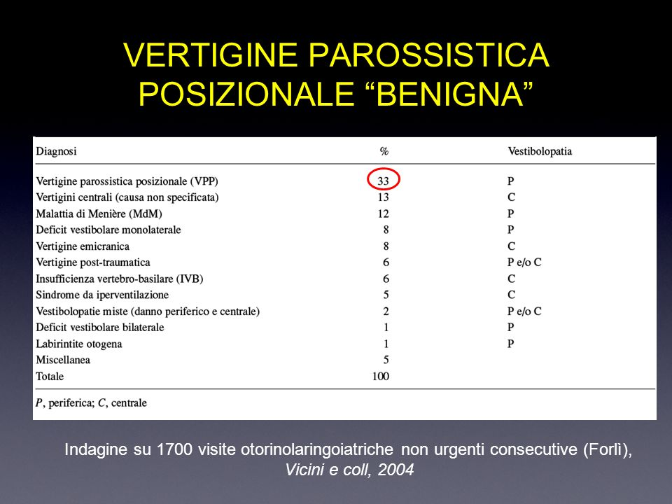VERTIGINE PAROSSISTICA POSIZIONALE BENIGNA Indagine su 1700 visite otorinolaringoiatriche non urgenti consecutive (Forlì), Vicini e coll, 2004