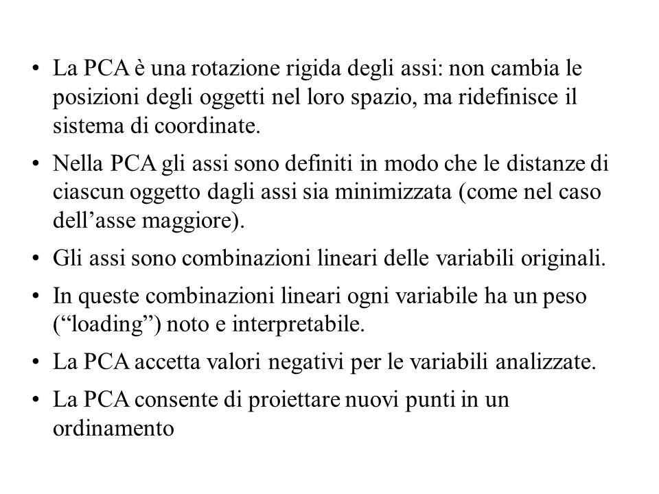 La PCA è una rotazione rigida degli assi: non cambia le posizioni degli oggetti nel loro spazio, ma ridefinisce il sistema di coordinate. Nella PCA gl