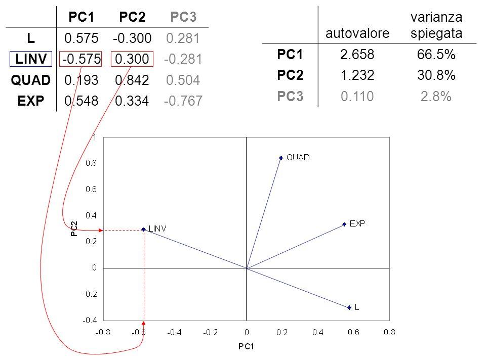 PC1PC2PC3 L0.575-0.3000.281 LINV-0.5750.300-0.281 QUAD0.1930.8420.504 EXP0.5480.334-0.767 autovalore varianza spiegata PC12.65866.5% PC21.23230.8% PC3