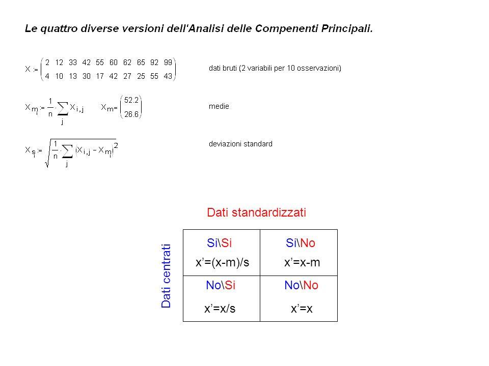 Dati centrati Dati standardizzati Si\SiSi\No No\SiNo\No x=(x-m)/sx=x-m x=x/sx=x
