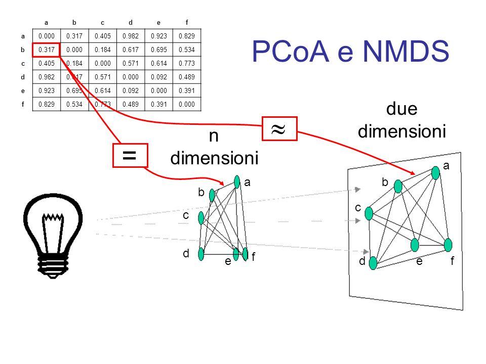 PCoA e NMDS due dimensioni n dimensioni abcdef a0.0000.3170.4050.9820.9230.829 b0.3170.0000.1840.6170.6950.534 c0.4050.1840.0000.5710.6140.773 d0.9820
