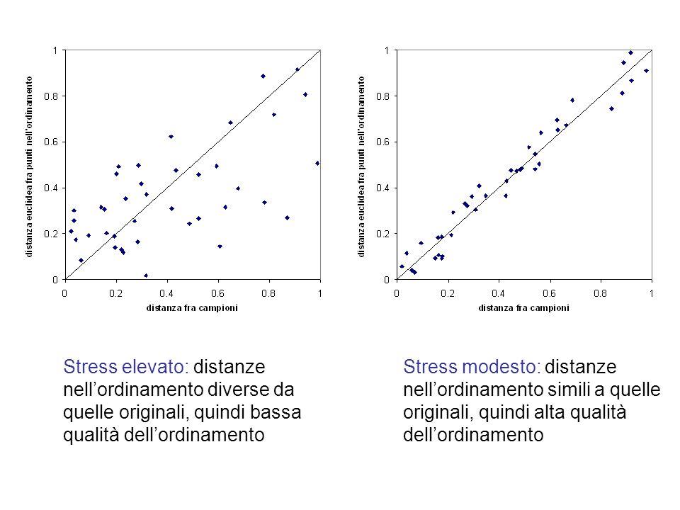 Stress elevato: distanze nellordinamento diverse da quelle originali, quindi bassa qualità dellordinamento Stress modesto: distanze nellordinamento si
