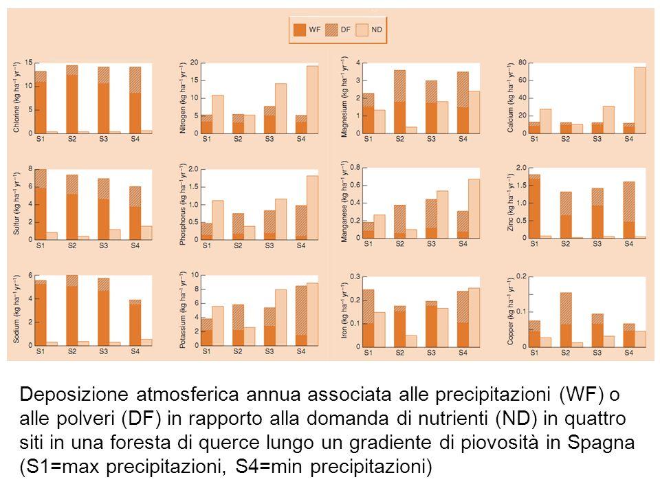Deposizione atmosferica annua associata alle precipitazioni (WF) o alle polveri (DF) in rapporto alla domanda di nutrienti (ND) in quattro siti in una foresta di querce lungo un gradiente di piovosità in Spagna (S1=max precipitazioni, S4=min precipitazioni)