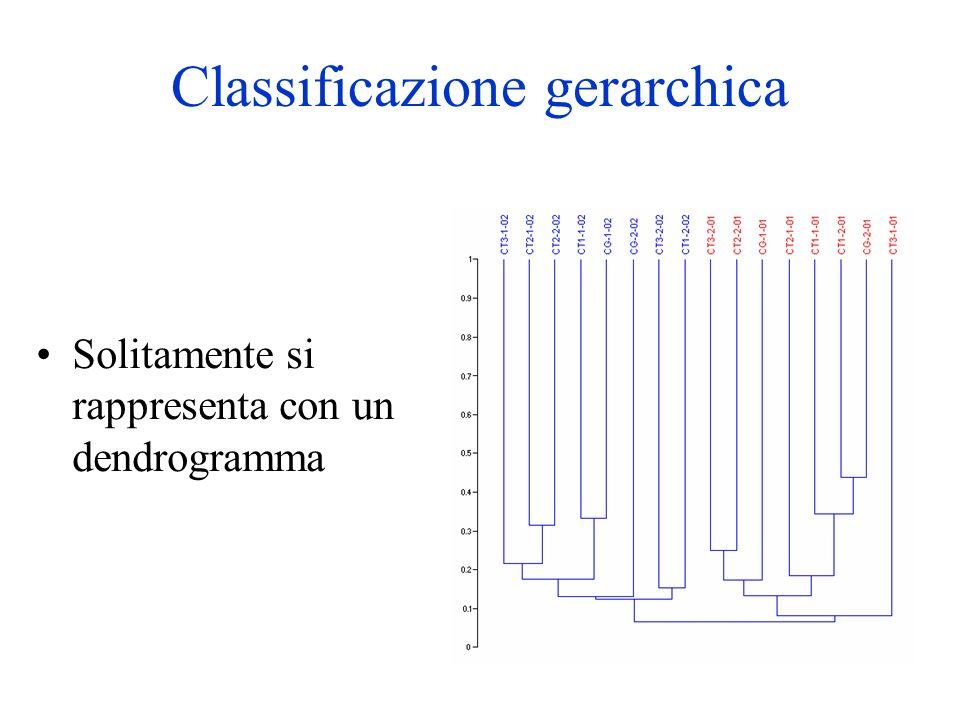 Classificazione gerarchica Solitamente si rappresenta con un dendrogramma