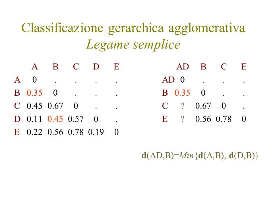 Classificazione gerarchica agglomerativa Legame semplice ABCDE A0.... B0.350... C0.450.670.. D0.110.450.570. E0.220.560.780.190 AD BCE AD0... B0.350..