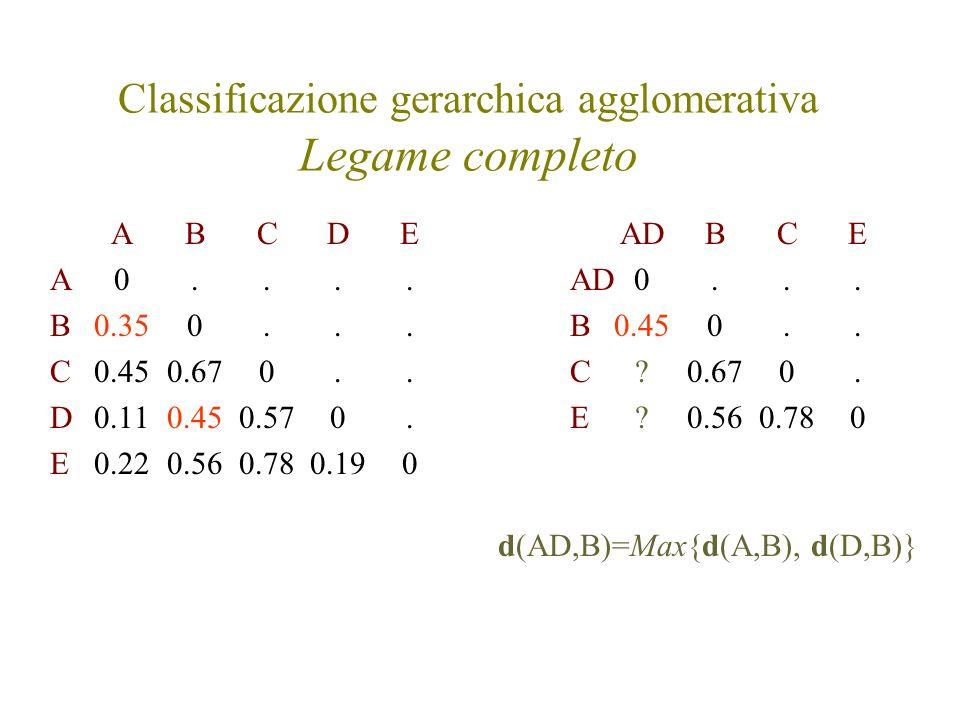 Classificazione gerarchica agglomerativa Legame completo ABCDE A0.... B0.350... C0.450.670.. D0.110.450.570. E0.220.560.780.190 AD BCE AD0... B0.450..