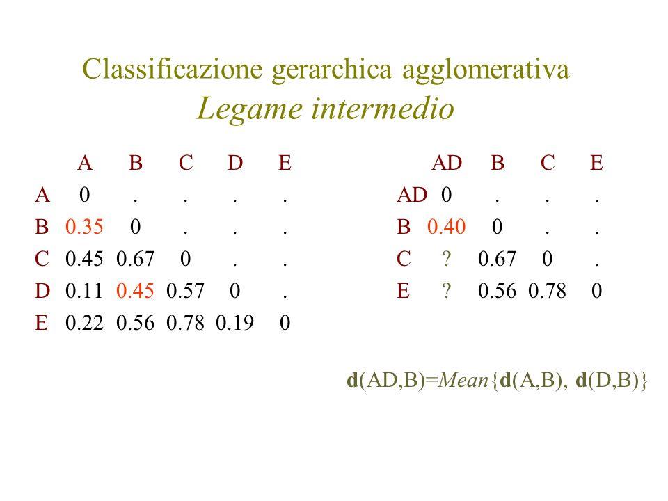 Classificazione gerarchica agglomerativa Legame intermedio ABCDE A0.... B0.350... C0.450.670.. D0.110.450.570. E0.220.560.780.190 AD BCE AD0... B0.400