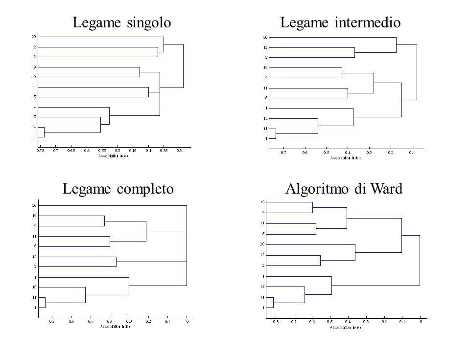 Legame singoloLegame intermedio Legame completoAlgoritmo di Ward