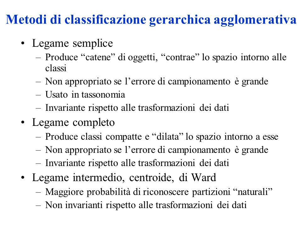Metodi di classificazione gerarchica agglomerativa Legame semplice –Produce catene di oggetti, contrae lo spazio intorno alle classi –Non appropriato