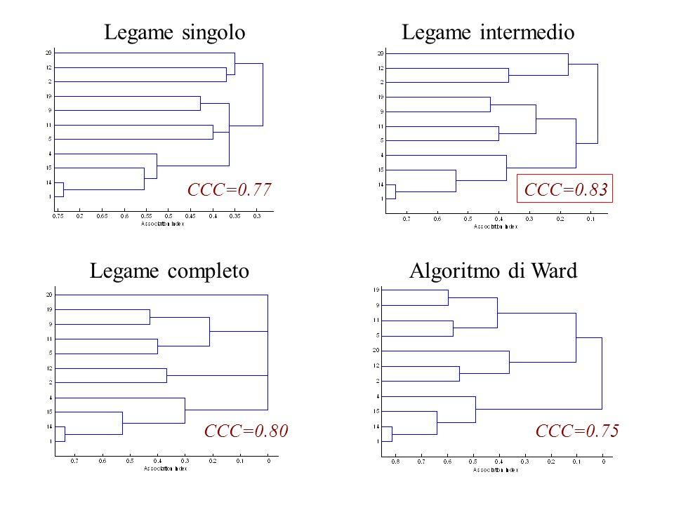 CCC=0.83 CCC=0.75 CCC=0.77 CCC=0.80 Legame singoloLegame intermedio Legame completoAlgoritmo di Ward