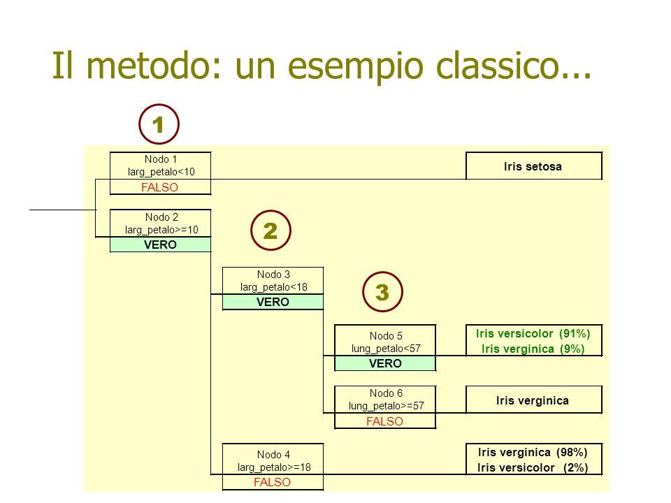 Nodo 1 larg_petalo<10 Iris setosa FALSO Nodo 2 larg_petalo>=10 VERO Nodo 3 larg_petalo<18 VERO Nodo 5 lung_petalo<57 Iris versicolor (91%) Iris verginica (9%) VERO Nodo 6 lung_petalo>=57 Iris verginica Nodo 4 larg_petalo>=18 Iris verginica (98%) Iris versicolor (2%) FALSO 123 Il metodo: un esempio classico...