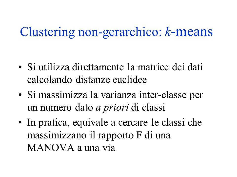 Clustering non-gerarchico: k -means Si utilizza direttamente la matrice dei dati calcolando distanze euclidee Si massimizza la varianza inter-classe per un numero dato a priori di classi In pratica, equivale a cercare le classi che massimizzano il rapporto F di una MANOVA a una via