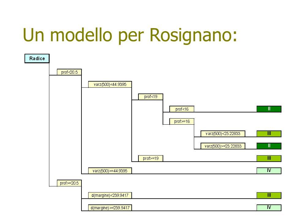 Un modello per Rosignano: