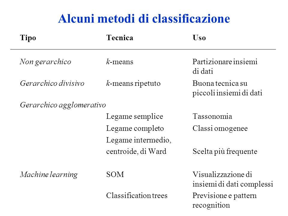 Alcuni metodi di classificazione Tipo Tecnica Uso Non gerarchico k-means Partizionare insiemi di dati Gerarchico divisivo k-means ripetuto Buona tecni