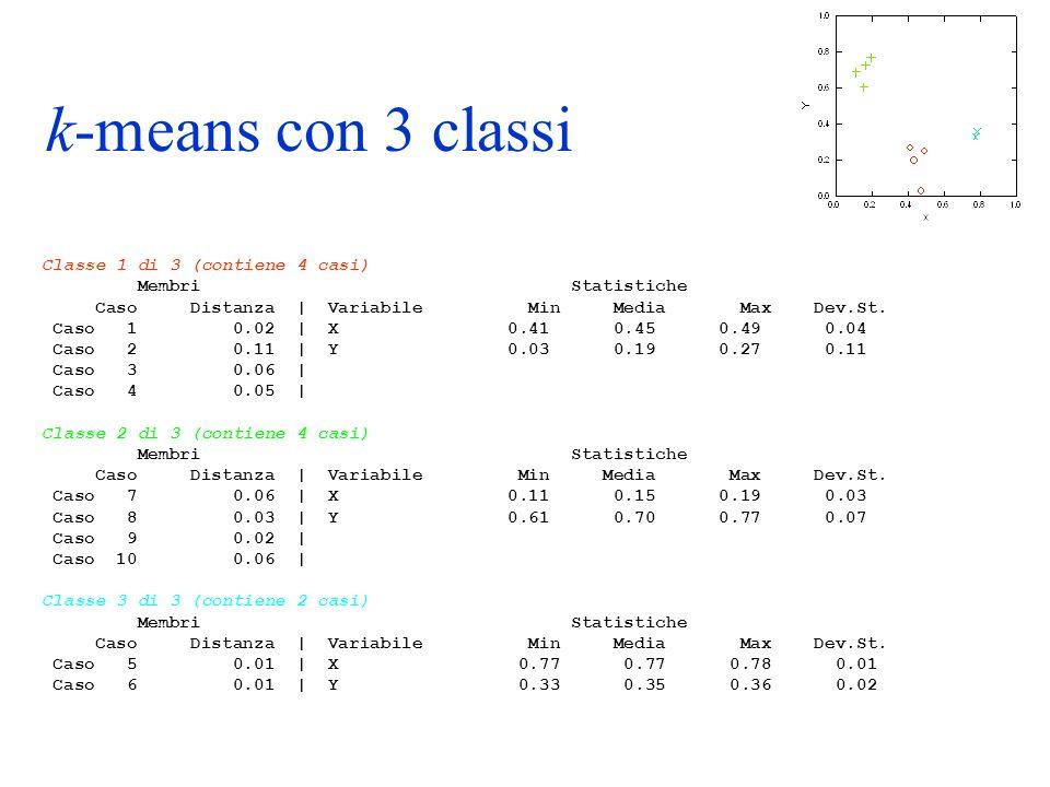 Classe 1 di 3 (contiene 4 casi) Membri Statistiche Caso Distanza | Variabile Min Media Max Dev.St. Caso 1 0.02 | X 0.41 0.45 0.49 0.04 Caso 2 0.11 | Y