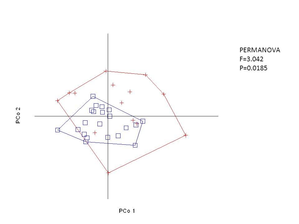 PERMANOVA F=3.042 P=0.0185