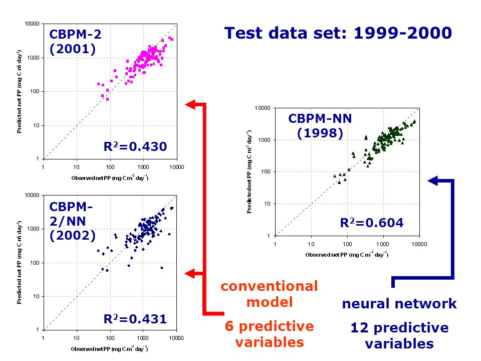 CBPM-2 (2001) CBPM- 2/NN (2002) CBPM-NN (1998) Test data set: 1999-2000 R 2 =0.431 R 2 =0.430 R 2 =0.604 conventional model 6 predictive variables neu