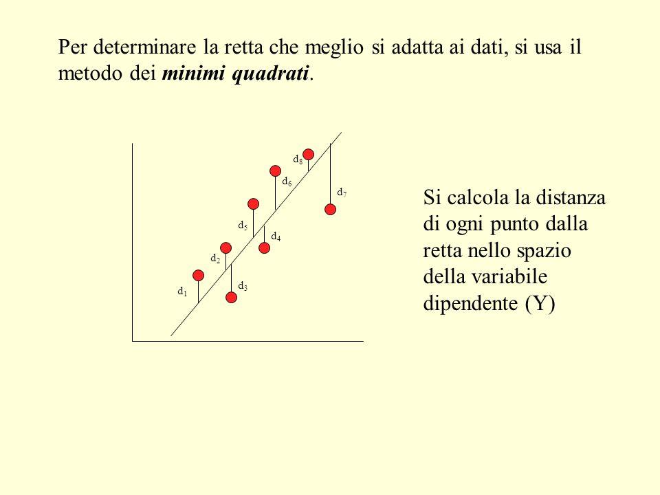 d1d1 d3d3 d2d2 d4d4 d5d5 d6d6 d7d7 d8d8 Si calcola la distanza di ogni punto dalla retta nello spazio della variabile dipendente (Y) Per determinare l