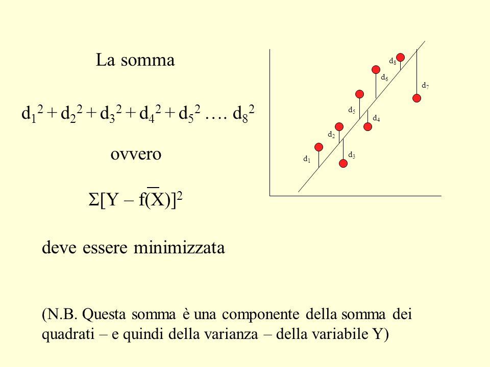 d1d1 d3d3 d2d2 d4d4 d5d5 d6d6 d7d7 d8d8 d 1 2 + d 2 2 + d 3 2 + d 4 2 + d 5 2 …. d 8 2 deve essere minimizzata (N.B. Questa somma è una componente del
