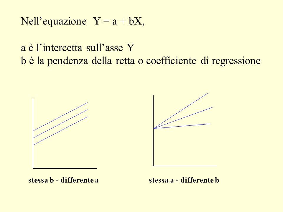 Nellequazione Y = a + bX, a è lintercetta sullasse Y b è la pendenza della retta o coefficiente di regressione stessa b - differente astessa a - diffe