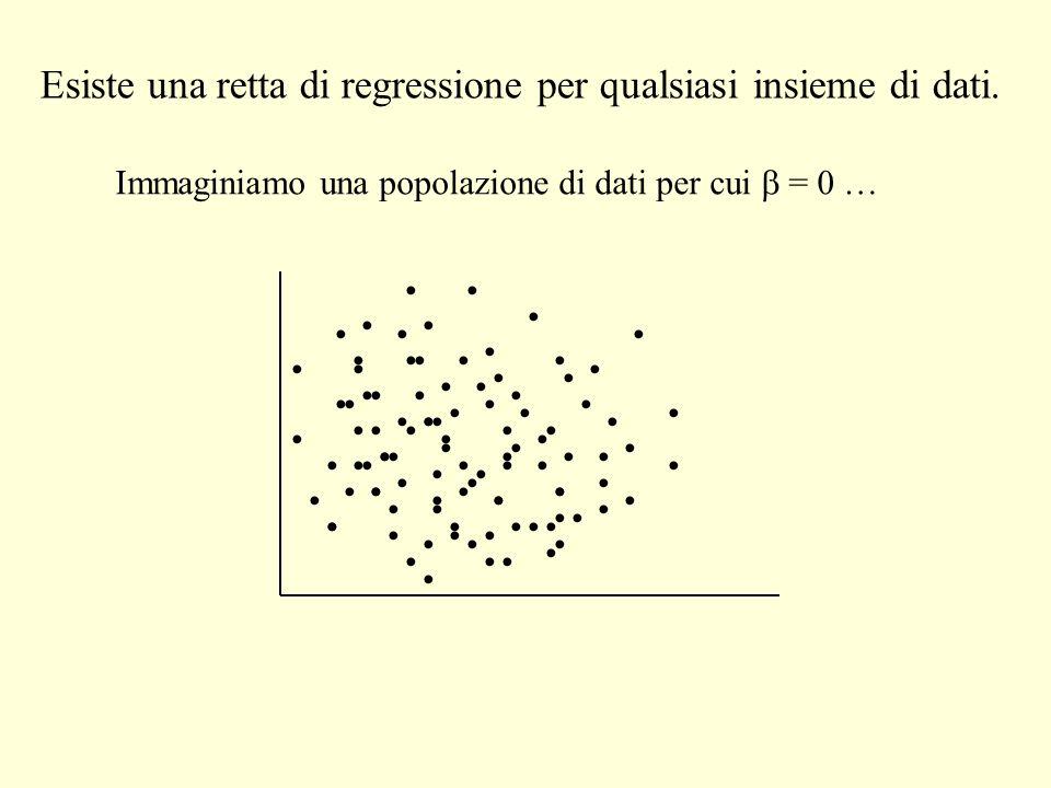 Esiste una retta di regressione per qualsiasi insieme di dati. Immaginiamo una popolazione di dati per cui = 0 …