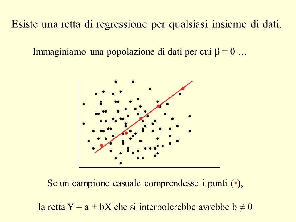 Se un campione casuale comprendesse i punti (), la retta Y = a + bX che si interpolerebbe avrebbe b 0 Esiste una retta di regressione per qualsiasi in