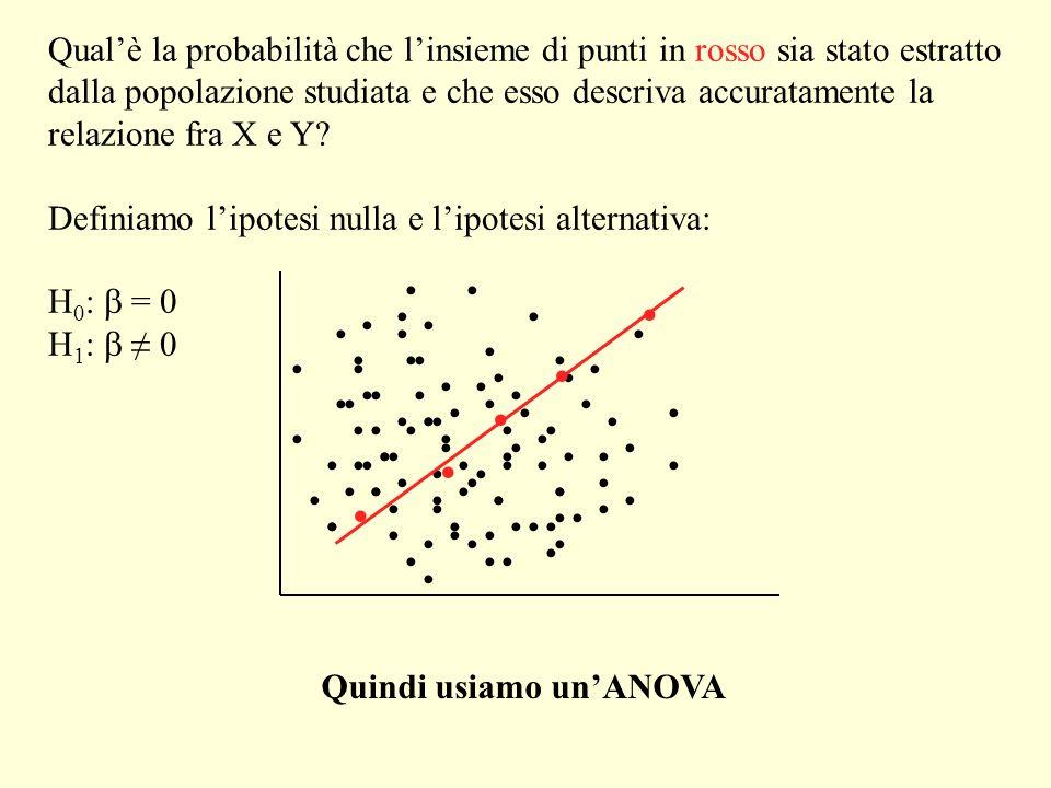 Qualè la probabilità che linsieme di punti in rosso sia stato estratto dalla popolazione studiata e che esso descriva accuratamente la relazione fra X