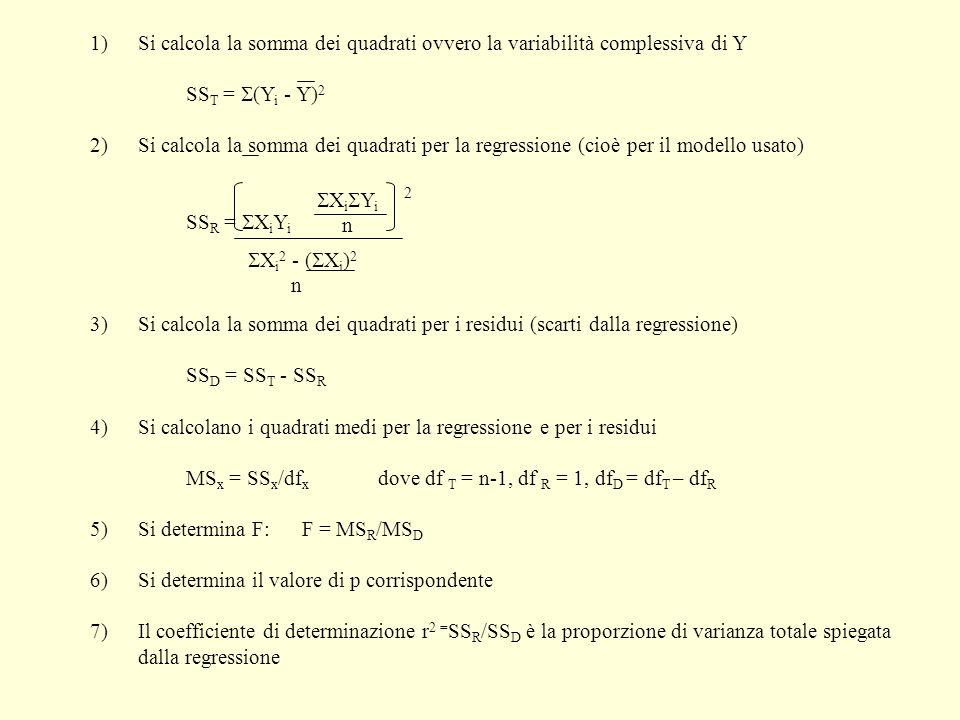 1)Si calcola la somma dei quadrati ovvero la variabilità complessiva di Y SS T = (Y i - Y) 2 2) Si calcola la somma dei quadrati per la regressione (c
