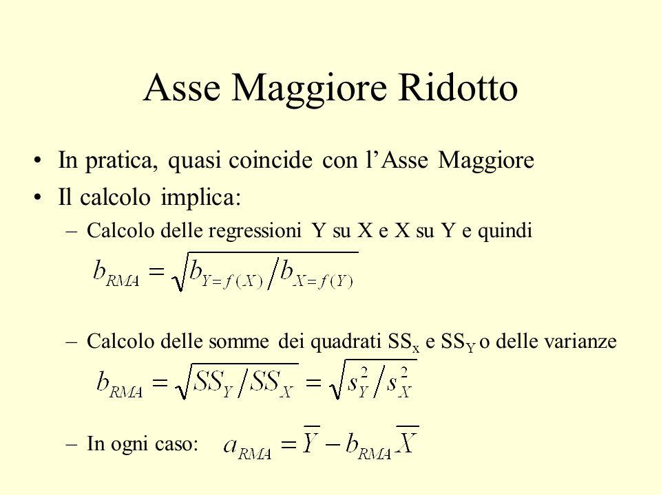Asse Maggiore Ridotto In pratica, quasi coincide con lAsse Maggiore Il calcolo implica: –Calcolo delle regressioni Y su X e X su Y e quindi –Calcolo d