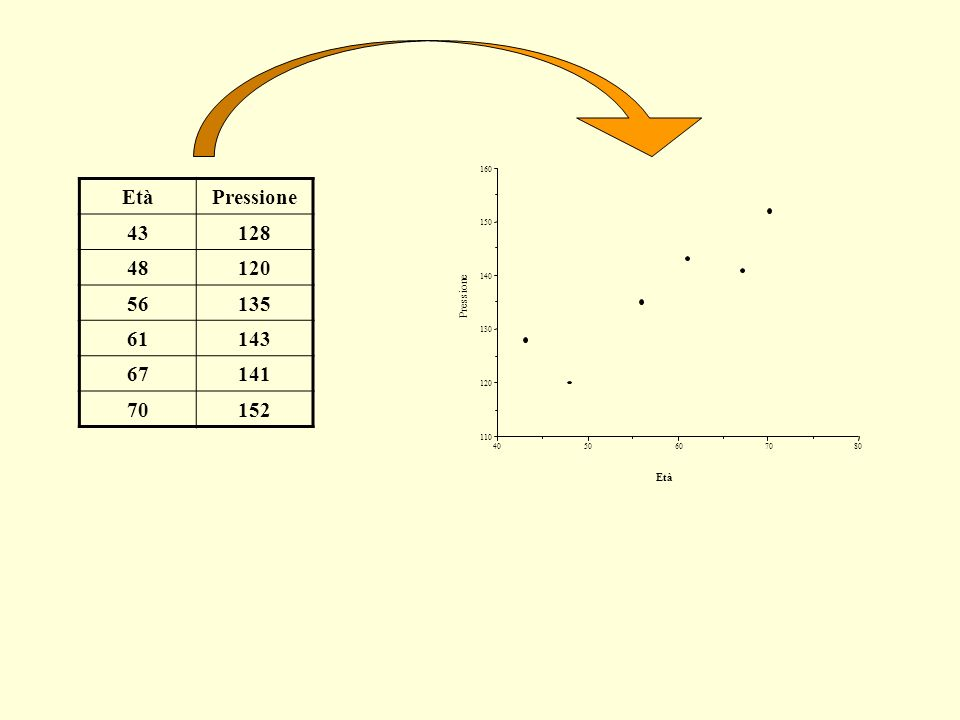 Esiste una retta di regressione per qualsiasi insieme di dati.