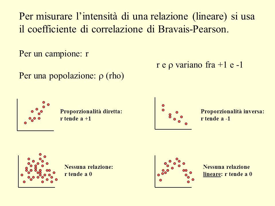 r = n( XY) - ( X)( Y) [n( X 2 ) - ( X) 2 ][n( Y 2 ) - ( Y) 2 ] Per lesempio sulla pressione arteriosa: SoggettoEtà(X)PA(Y) XY X 2 Y 2 A431285504184916384 B48120……… C56135……… D61143……… E67141……… F70152……… X=345 Y=819 XY=47634 X 2 =20399 Y 2 =112443 r =.897 Cioè: forte relazione positiva