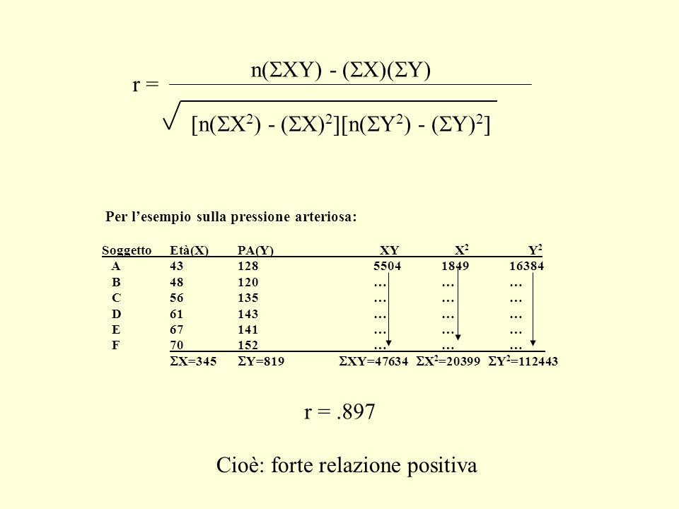 r = n( XY) - ( X)( Y) [n( X 2 ) - ( X) 2 ][n( Y 2 ) - ( Y) 2 ] Per lesempio sulla pressione arteriosa: SoggettoEtà(X)PA(Y) XY X 2 Y 2 A431285504184916